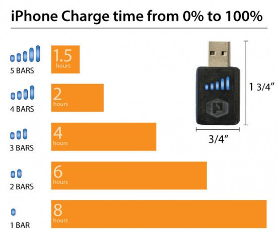 iPhone Charge Time vs. Watts