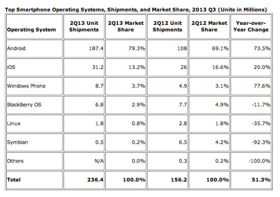 IDC 2013 Q2 Worldwide Smartphone Shipments