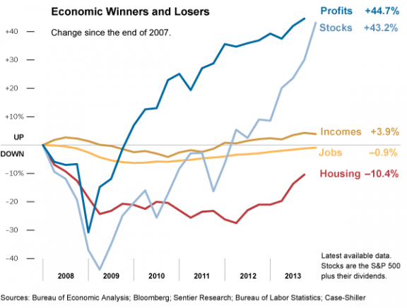 US Economic Rebound since 2007