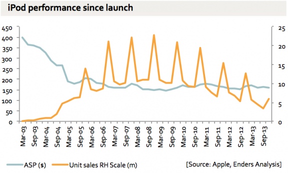 iPod Shipments over time