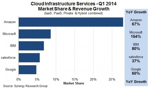 IaaS Market Share and Growth