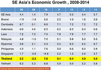 GDP Growth, Southeast Asia Countries, 2008-2014