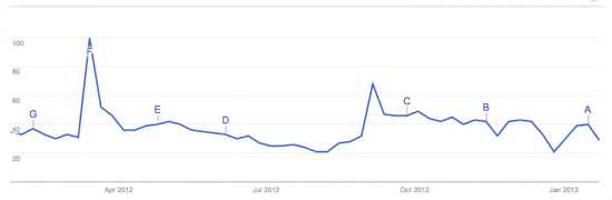 Google Trends: Khan Academy