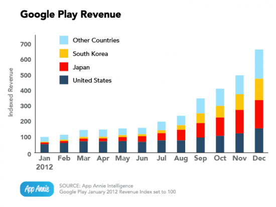 Google Play Revenue 2012