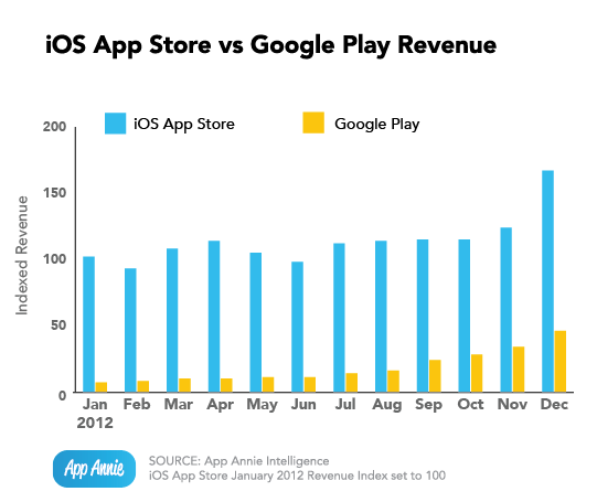 iOS vs Google Play Revenue