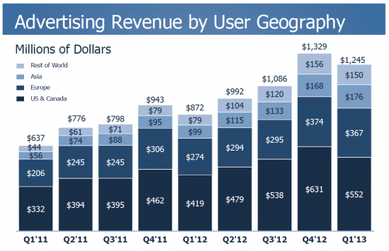 Facebook 13Q1 Advertising Revenue by Geography