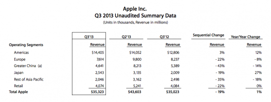 Apple International Sales