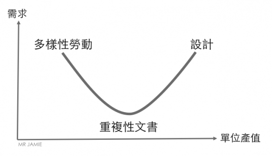 Human Capital Smile Curve
