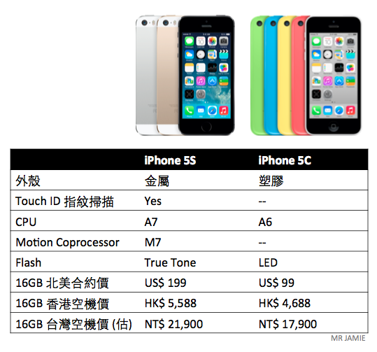 Apple iPhone 5S/5C Comparison Chart