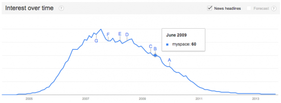 Google Trends: Myspace