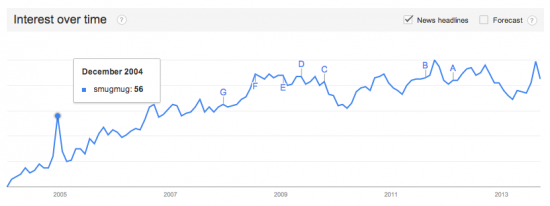 Google Trends: Smugmug
