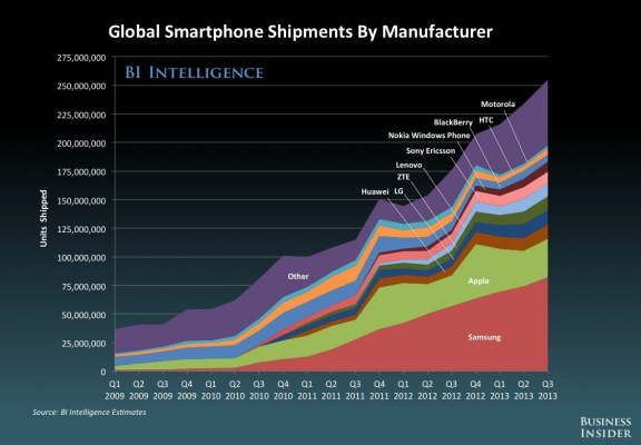 Smartphone Shipment by Brands