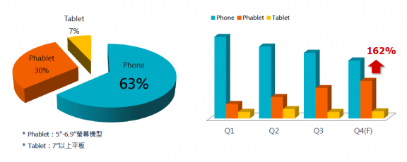 Phablet vs Phone vs Tablet Market Share in Taiwan
