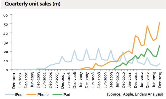iPod, iPhone, iPad Shipments over time