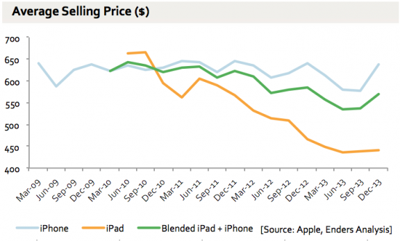 Apple iPhone iPad ASP over time