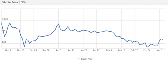 3 months BItcoin-USD exchange rates