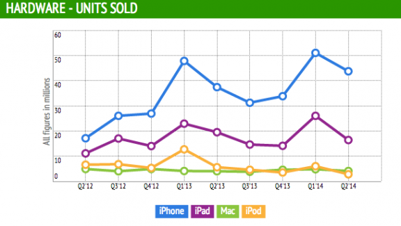Apple Q2'14 Product Lines Units Sold