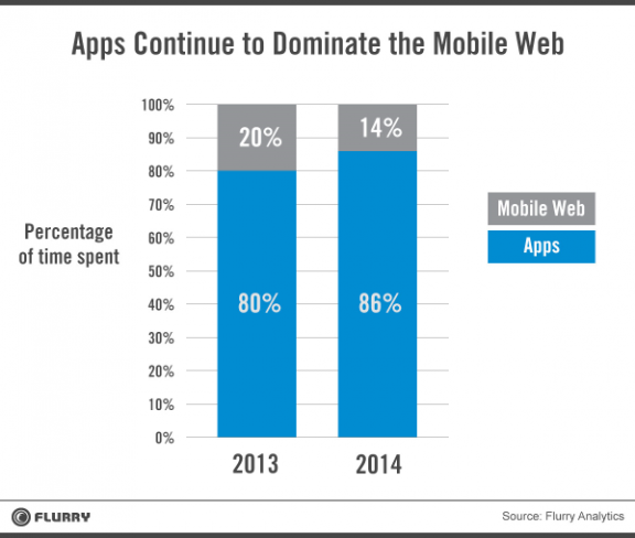 App dominates Mobile Web by Flurry