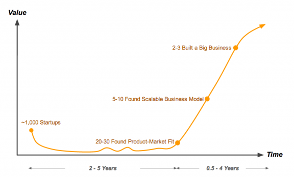 startup life cycle with numbers
