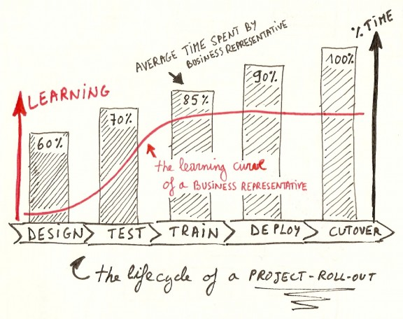 Business Representative Learning Curve