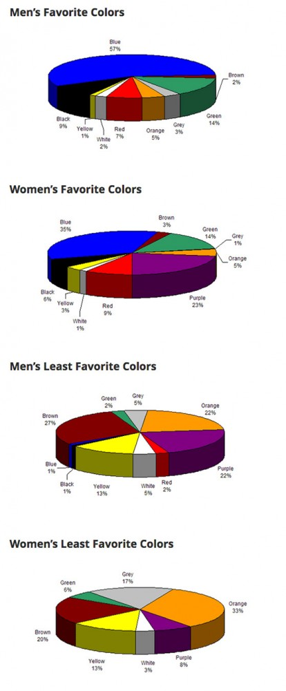 men women favorite colors
