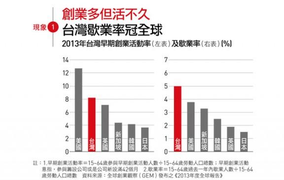 美、台、英、新、韓、日任職新創,與受新創歇業影響的勞動人口比例比較