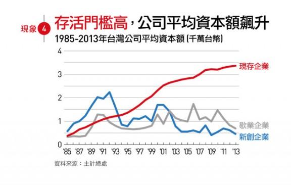 台灣存活公司平均資本額不斷上升
