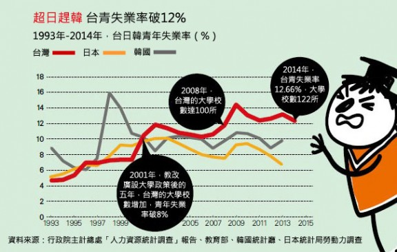Taiwan youth employment rates 1993-2015