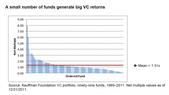 Kauffman Foundation VC Fund Returns