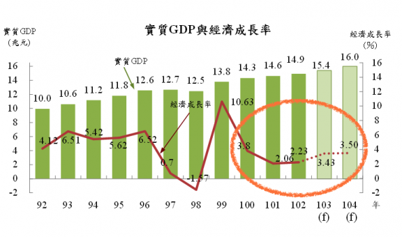 Taiwan GDP Growth, 2003-2015
