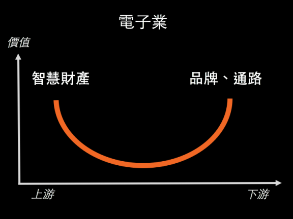 ICT smile curve