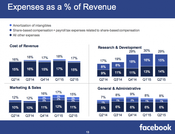 Facebook Expenses as % of Revenue