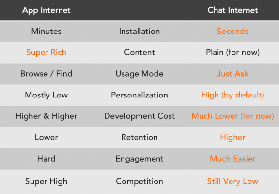 App Internet vs Chat Internet